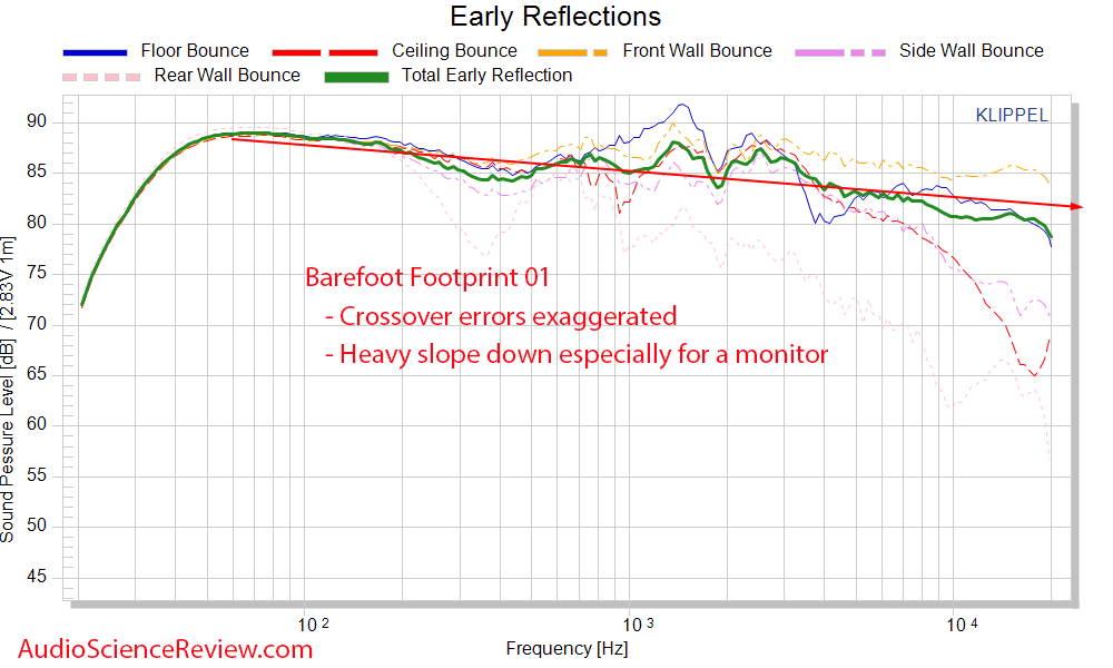 Barefoot Footprint 01 early window frequency response measurements.png