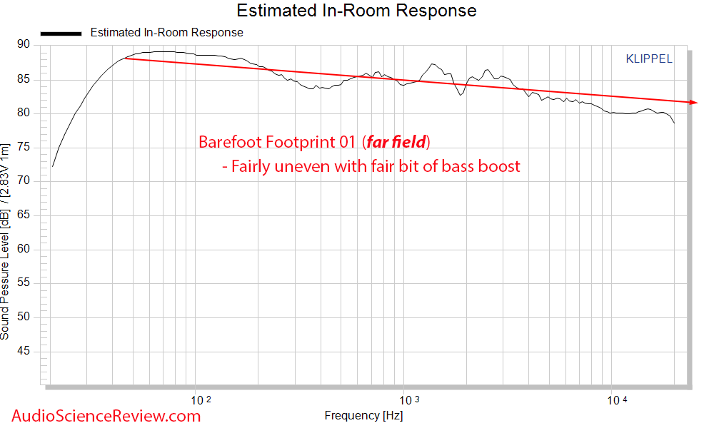 Barefoot Footprint 01 Predicted in-room frequency response measurements.png