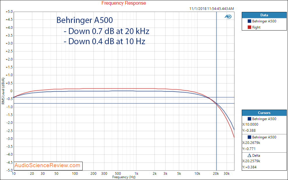 Behringer A500 Amplifier Frequency Measurements.png