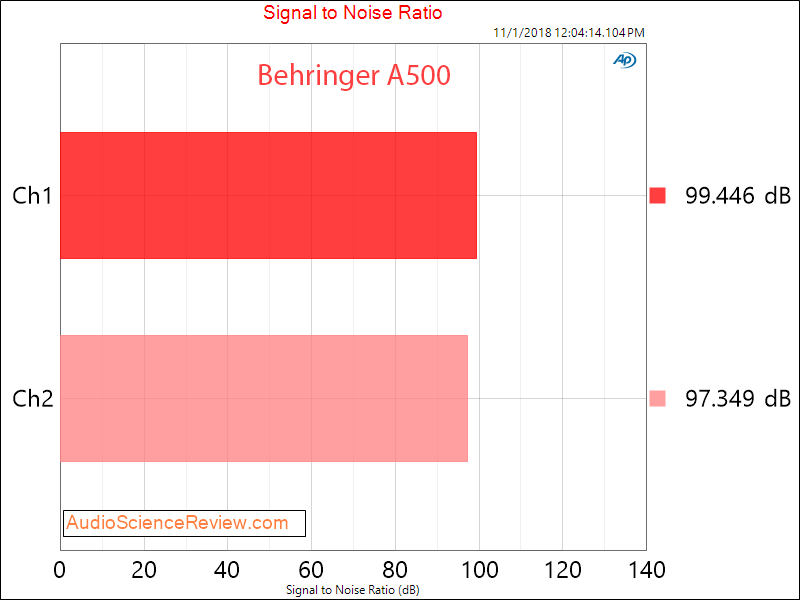 Behringer A500 Amplifier SNR Measurements.png