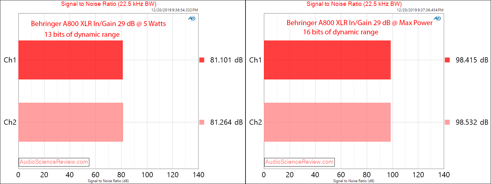 Behringer A800 professional stereo amplifier 29 dB Class D SNR Audio Measurements copy.png