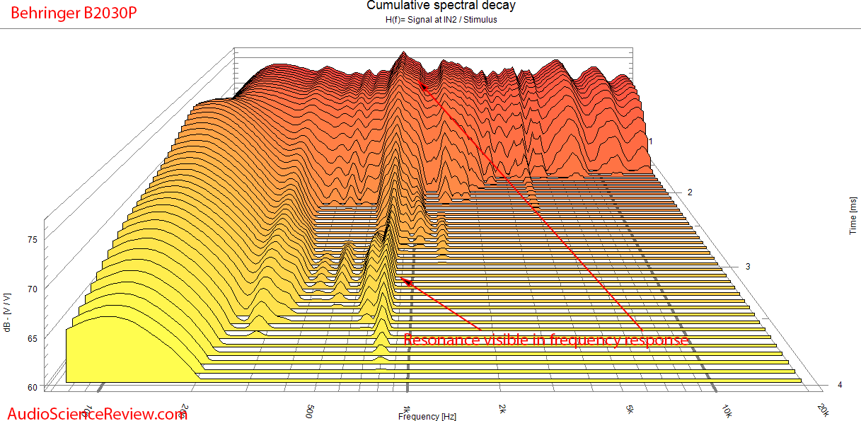 Behringer B2030p Speaker Pro Monitor CSD Waterfall measurements.png