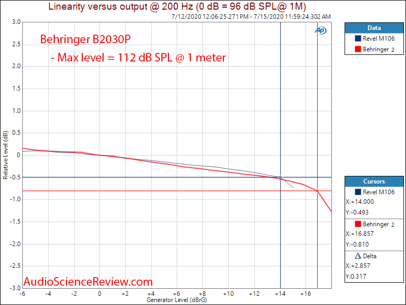 Behringer B2030p Speaker Pro Monitor Max SPL Linearity measurements.png