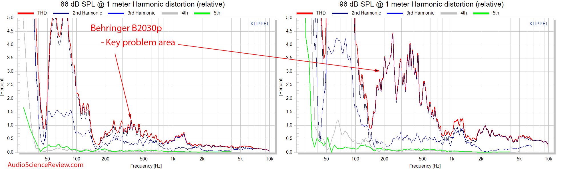 Behringer B2030p Speaker Pro Monitor Relative THD measurements.png