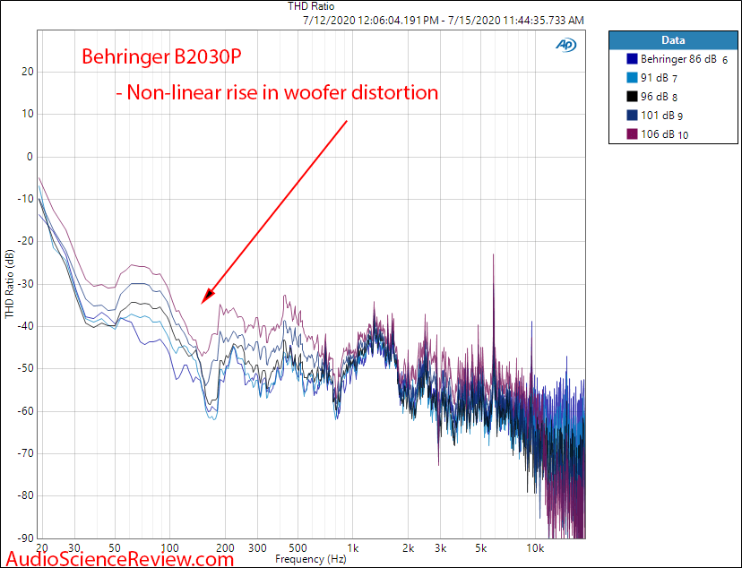 Behringer B2030p Speaker Pro Monitor THD ratio AP measurements.png