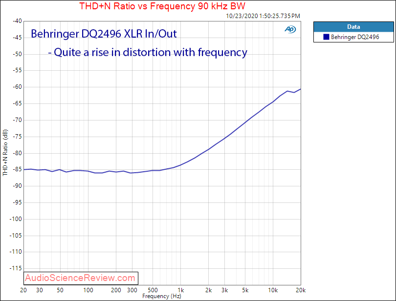 Behringer DSP Ultracurve Pro DEQ2496 AES Input XLR Out Analog In THD+N vs frequency Audio Meas...png