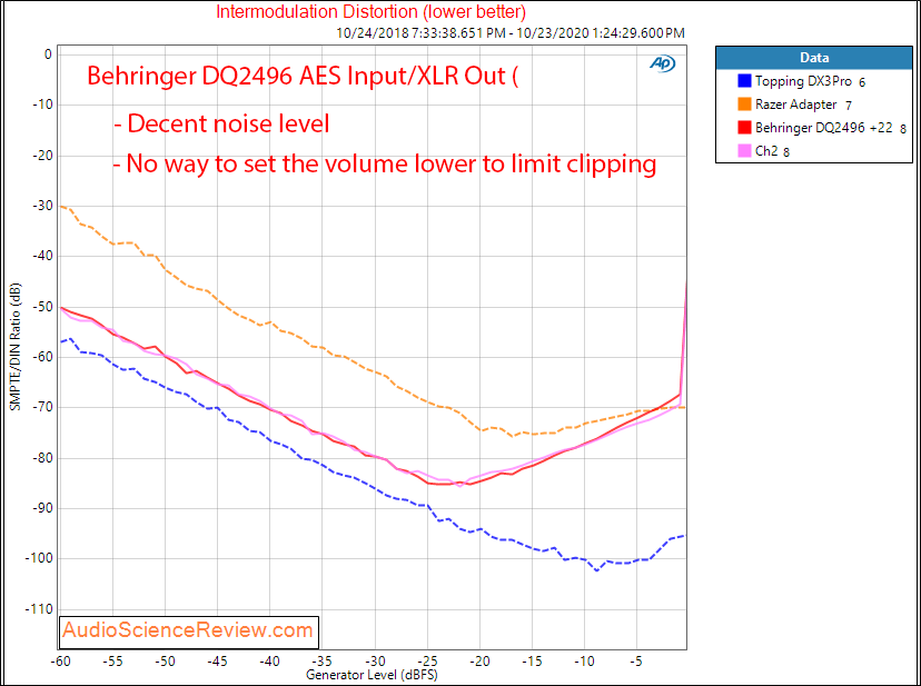 Behringer DSP Ultracurve Pro DEQ2496 AES Input XLR Out DAC IMD Audio Measurements.png