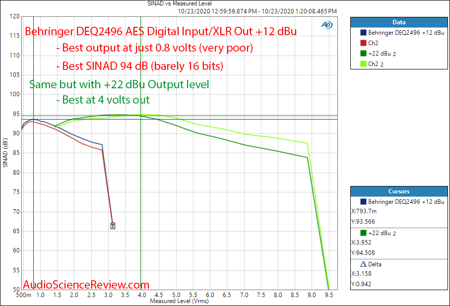Behringer DSP Ultracurve Pro DEQ2496 AES Input XLR Out DAC THD+N vs Level Audio Measurements.png