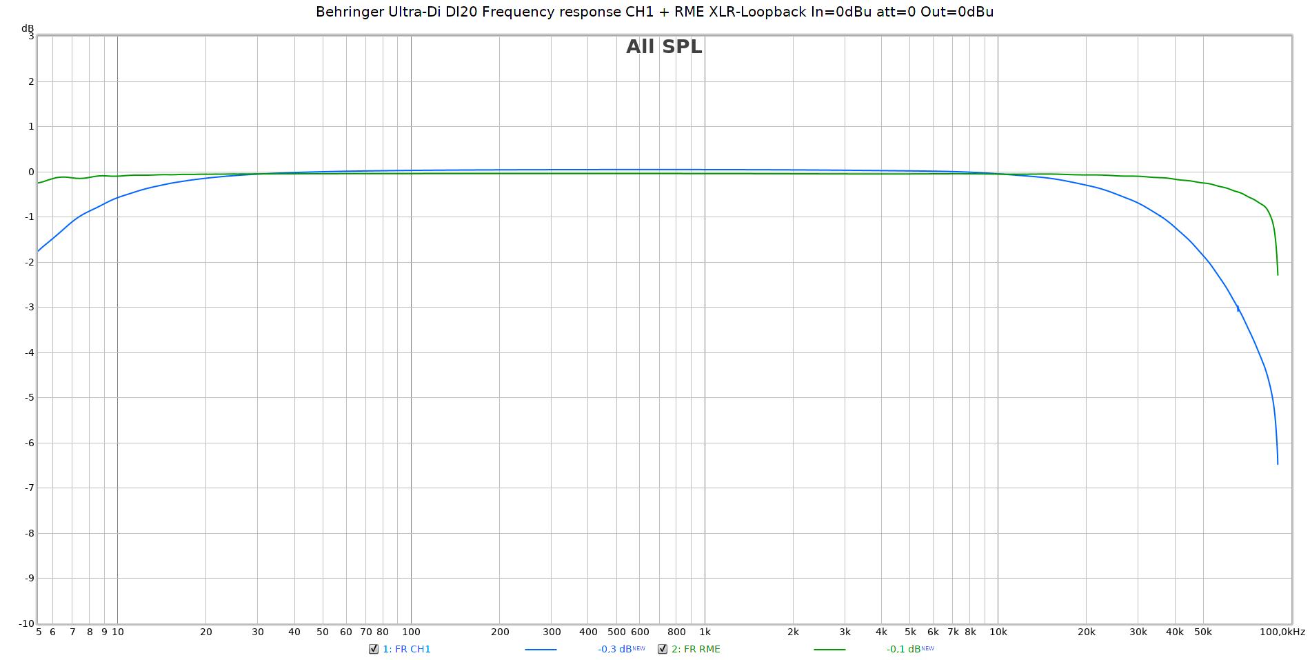 Behringer Ultra-Di DI20 Frequency response CH1 + RME XLR-Loopback In=0dBu att=0 Out=0dBu.png