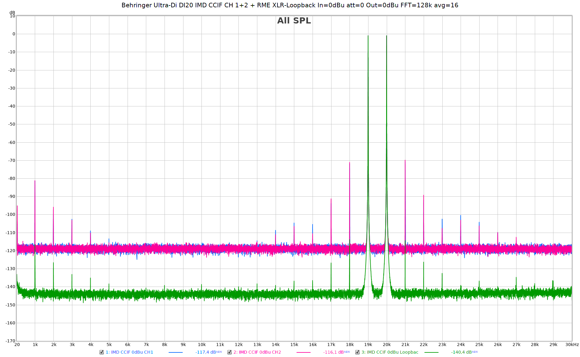 Behringer Ultra-Di DI20 IMD CCIF CH 1+2 + RME XLR-Loopback In=0dBu att=0 Out=0dBu FFT=128k avg...png