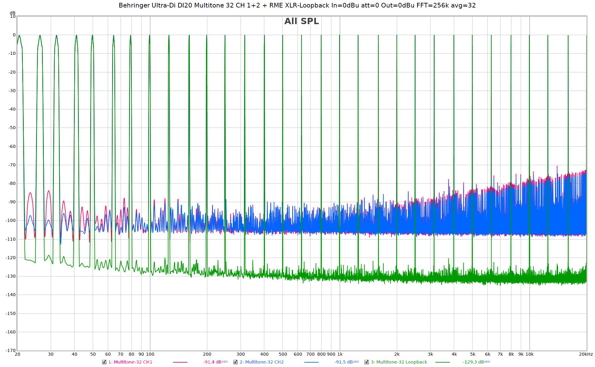 Behringer Ultra-Di DI20 Multitone 32 CH 1+2 + RME XLR-Loopback In=0dBu att=0 Out=0dBu FFT=256k...png