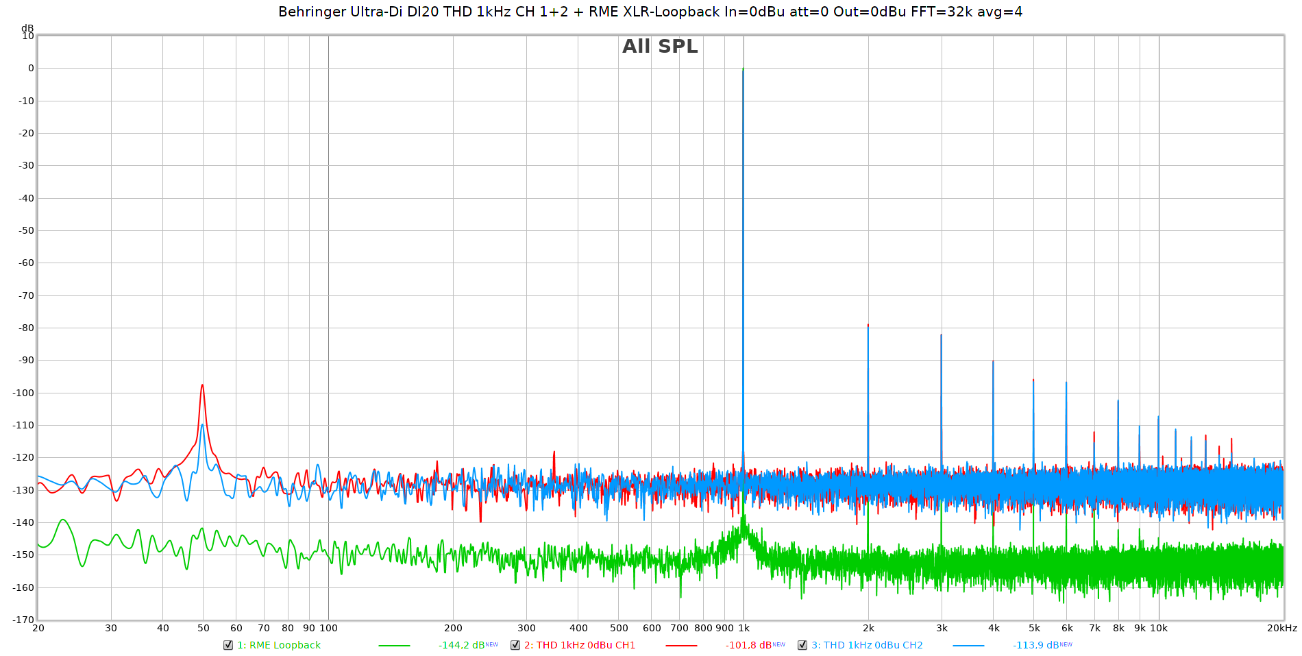 Behringer Ultra-Di DI20 THD 1kHz CH 1+2 + RME XLR-Loopback In=0dBu att=0 Out=0dBu FFT=32k avg=4.png