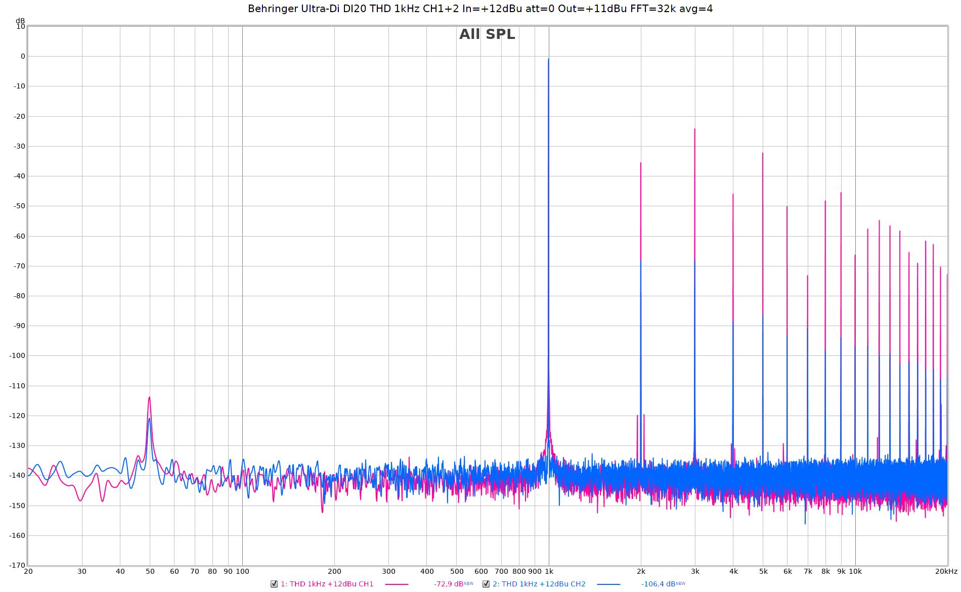 Behringer Ultra-Di DI20 THD 1kHz CH1+2 In=+12dBu att=0 Out=+11dBu FFT=32k avg=4.png