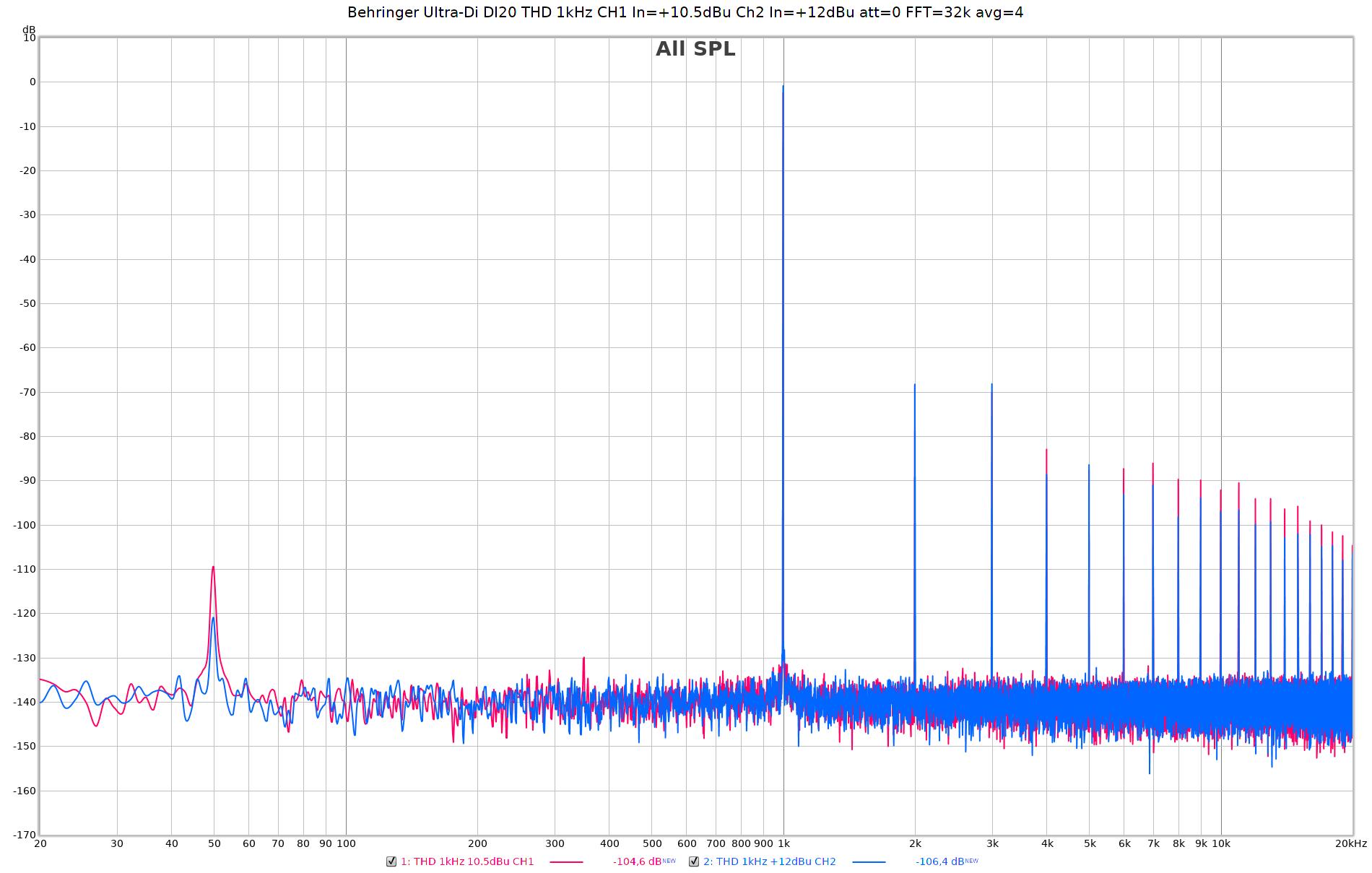 Behringer Ultra-Di DI20 THD 1kHz CH1 In=+10.5dBu Ch2 In=+12dBu att=0 FFT=32k avg=4.png