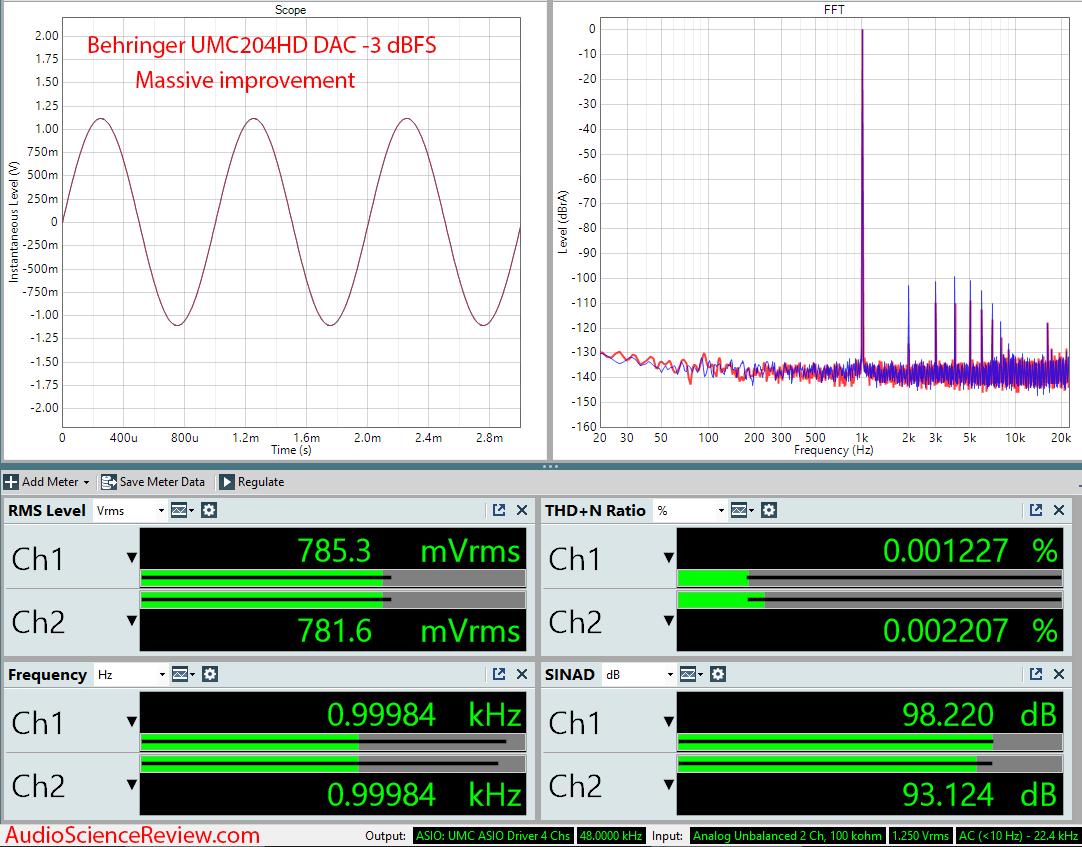 Behringer UMC204HD DAC -3 dBFS Audio Measurements.png