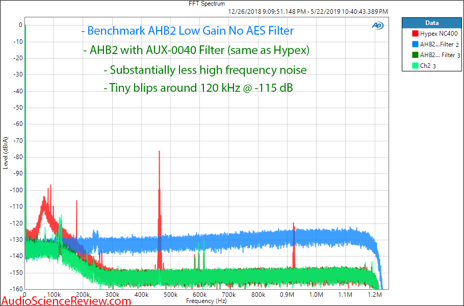 Benchmark AHB2 Amplifier 1 kHz Broadband FFT Spectrum Audio Measurements.png
