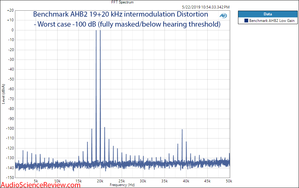 Benchmark AHB2 Amplifier 19 and 20 kHz intermodulation Distortion Audio Measurements.png