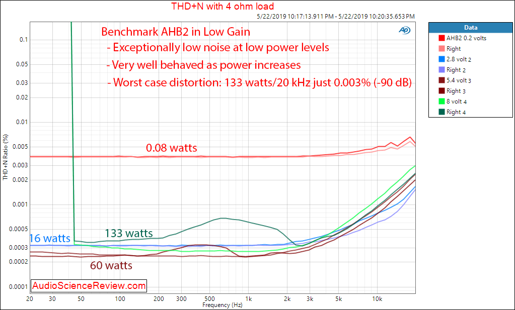 Benchmark AHB2 Amplifier Audio Distortion versus Power versus Frequency Measurements.png