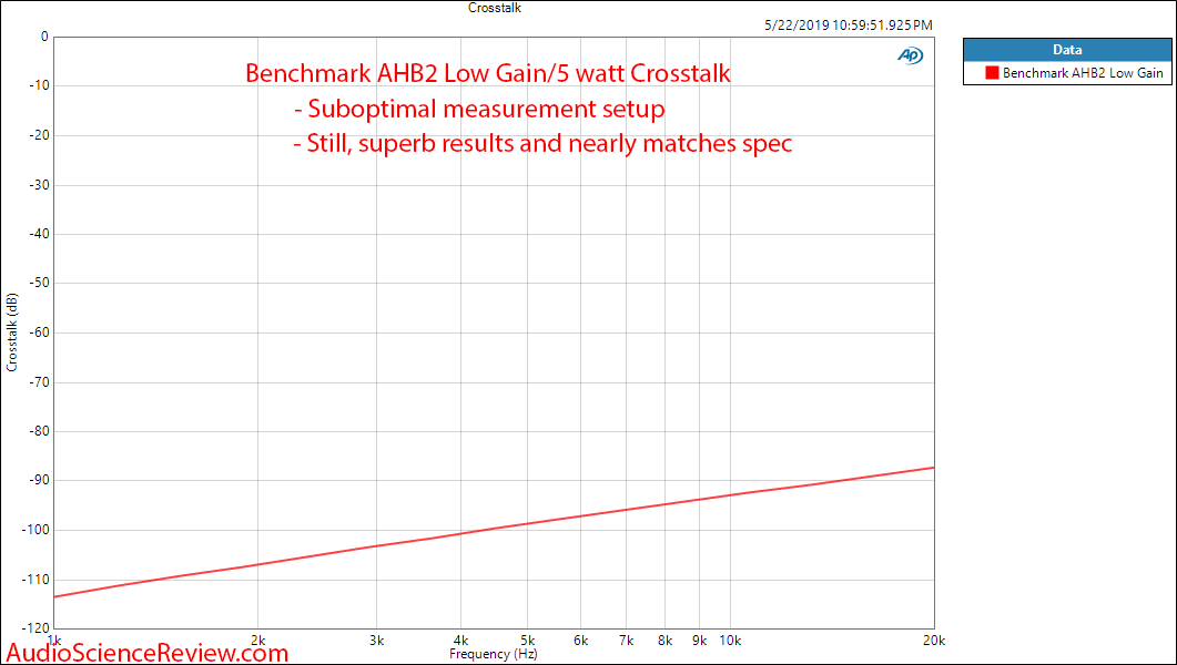 Benchmark AHB2 Amplifier Crosstalk Audio Measurements.png