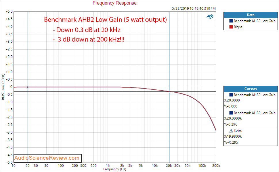 Benchmark AHB2 Amplifier Frequency Response Audio Measurements.png