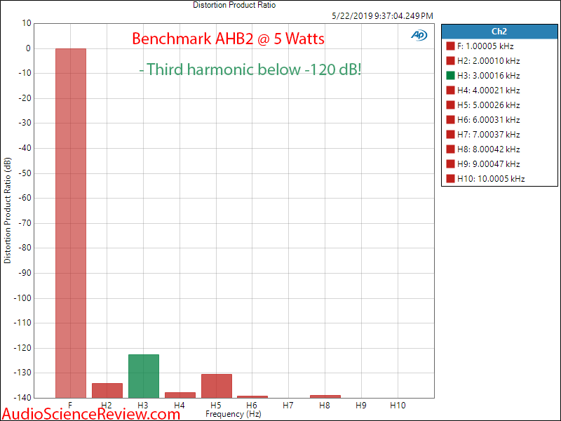Benchmark AHB2 Amplifier Harmonic Distortion Audio Measurements.png