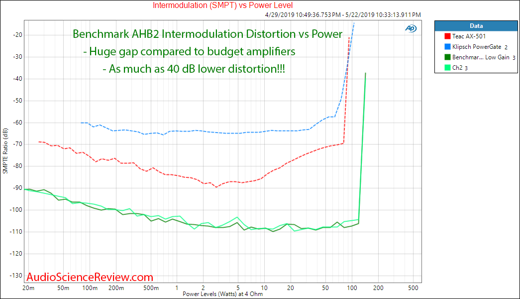 Benchmark AHB2 Amplifier Intermodulation Distortion Audio Measurements.png