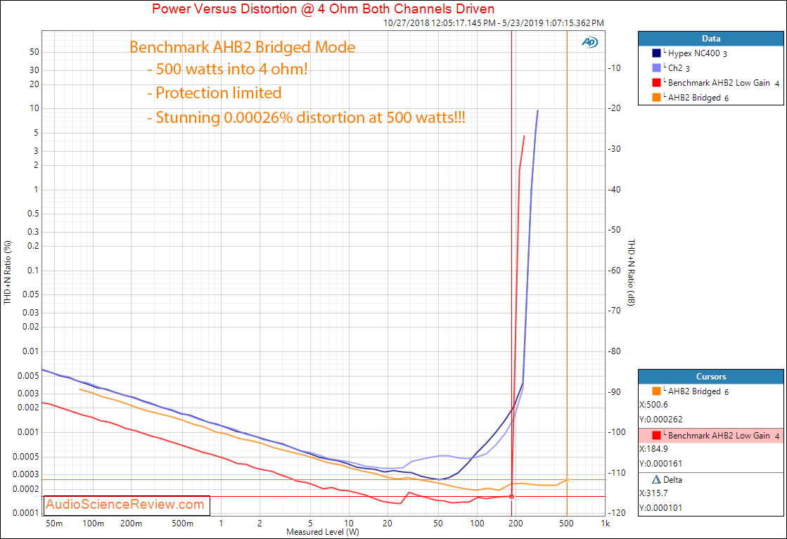 Benchmark AHB2 Amplifier Power at 4 Ohm Bridged Audio Measurements.png