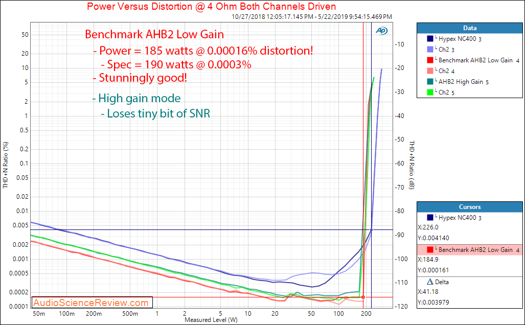 Benchmark AHB2 Amplifier Power at 4 Ohm compared to Hypex NC400 Audio Measurements.png