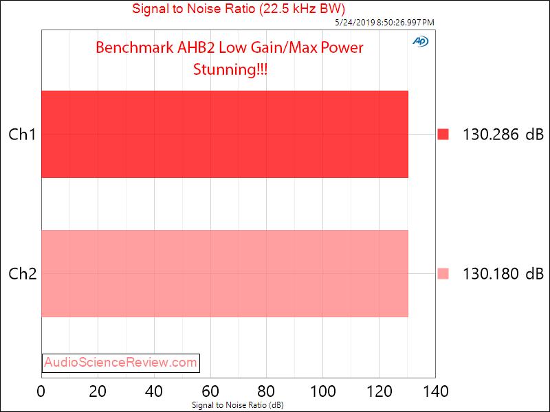 Benchmark AHB2 Amplifier SNR Audio Measurements.png