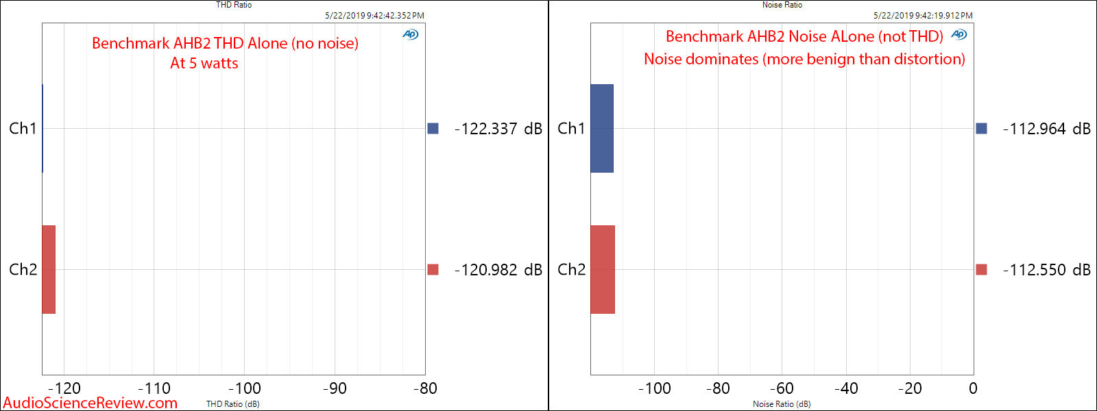 Benchmark AHB2 Amplifier THD and Noise Breakdown Audio Measurements.png