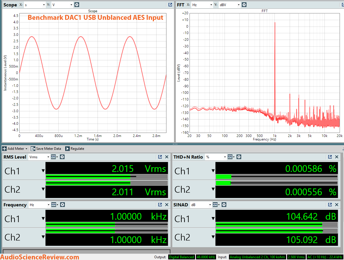 Benchmark DAC1 USB DAC Dashboard Measurement.png