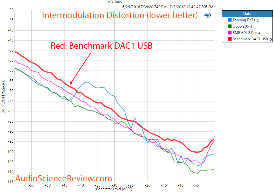 Benchmark DAC1 USB DAC IMD Distortion Measurement.png