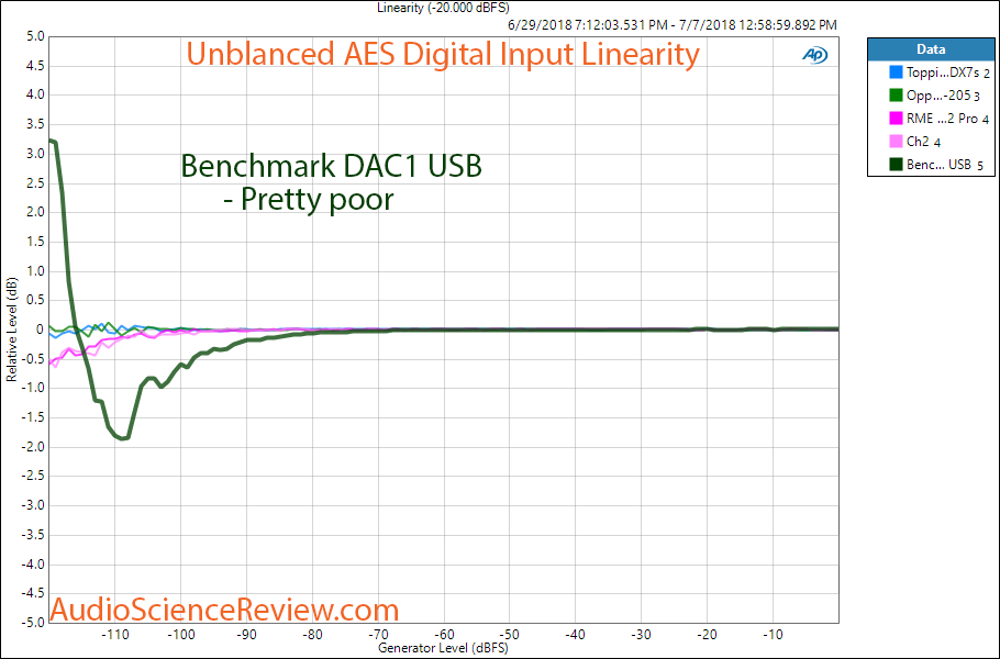 Benchmark DAC1 USB DAC Linearity Measurement.png