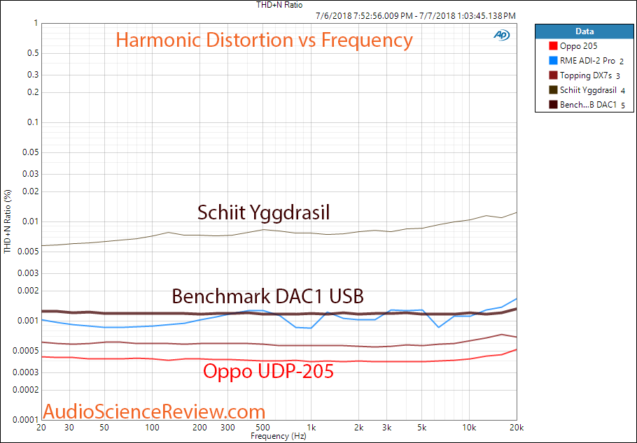 Benchmark DAC1 USB DAC THD+N Measurement.png