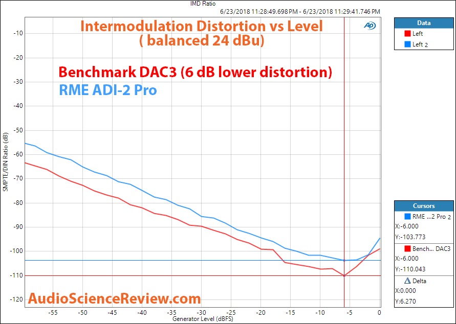 Benchmark DAC3 IMD distortion Measurements.png