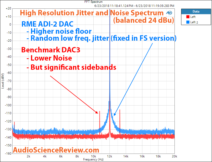 Benchmark DAC3 Jitter and Noise Measurements.png