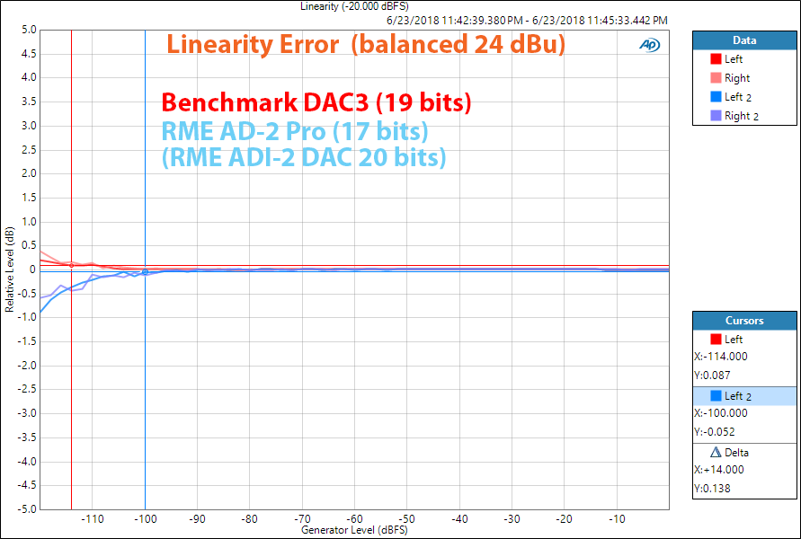 Benchmark DAC3 Linearity Measurements.png