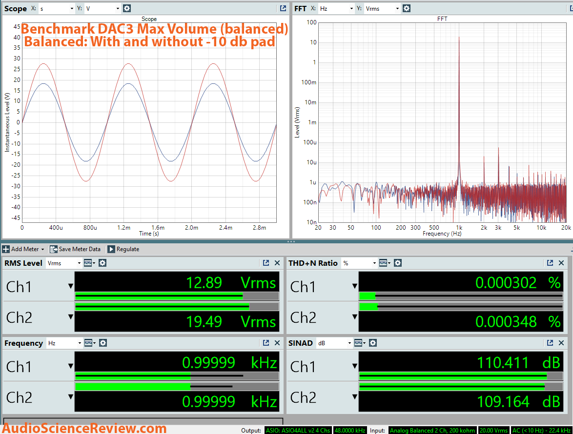 Benchmark DAC3 Max Volume Dashboard Measurement.png