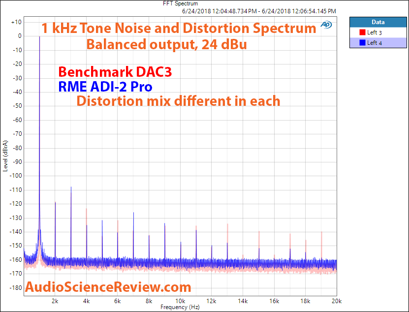 Benchmark DAC3 RME ADI-2 Pro 1 kHz noise and distortion Measurements.png