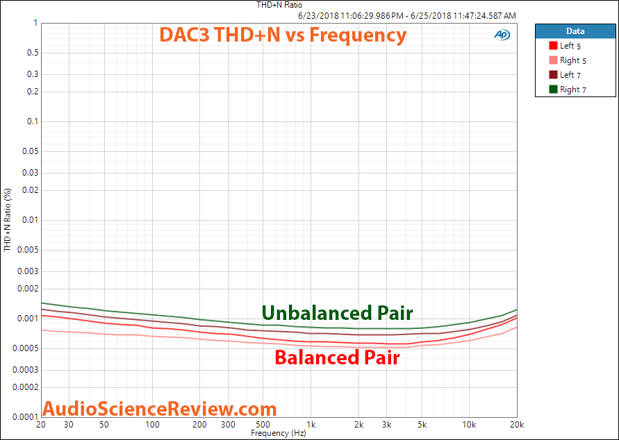 Benchmark DAC3 THD+N Measurement.png