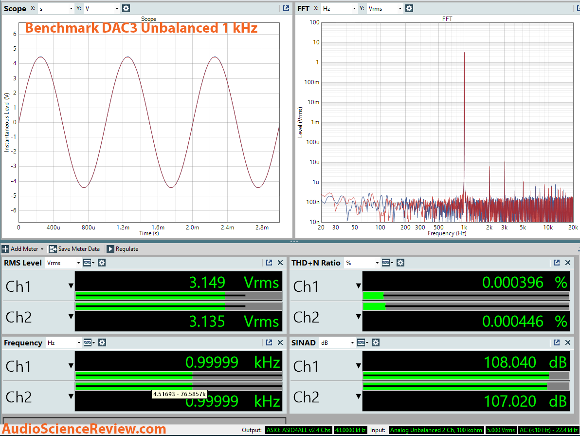 Benchmark DAC3 Unblanced RCA Dashboard Measurement.png
