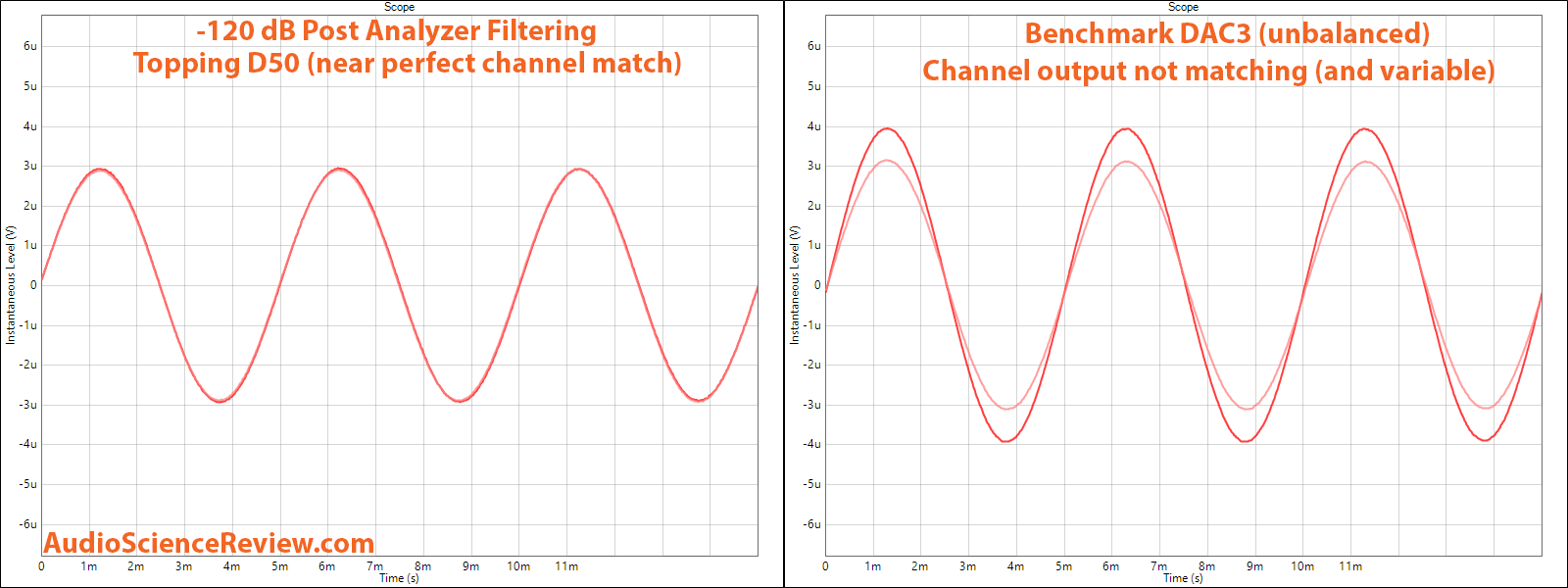 Benchmark DAC3 vs Topping D50 -120 dB sine wave measurement.png
