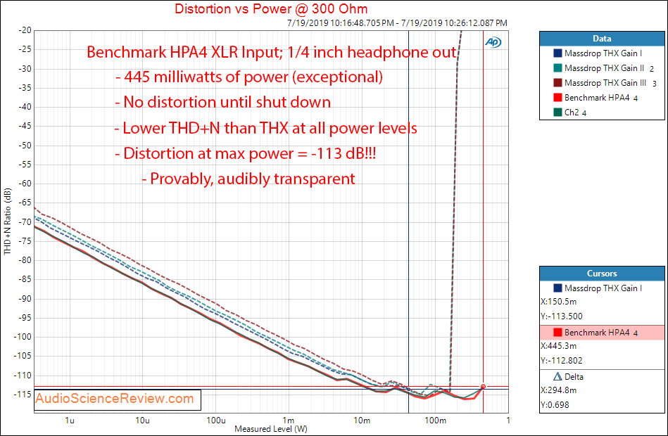 Benchmark HPA4 Preamplifier and Headphone Amp Power at 300 ohm Audio Measurements.png