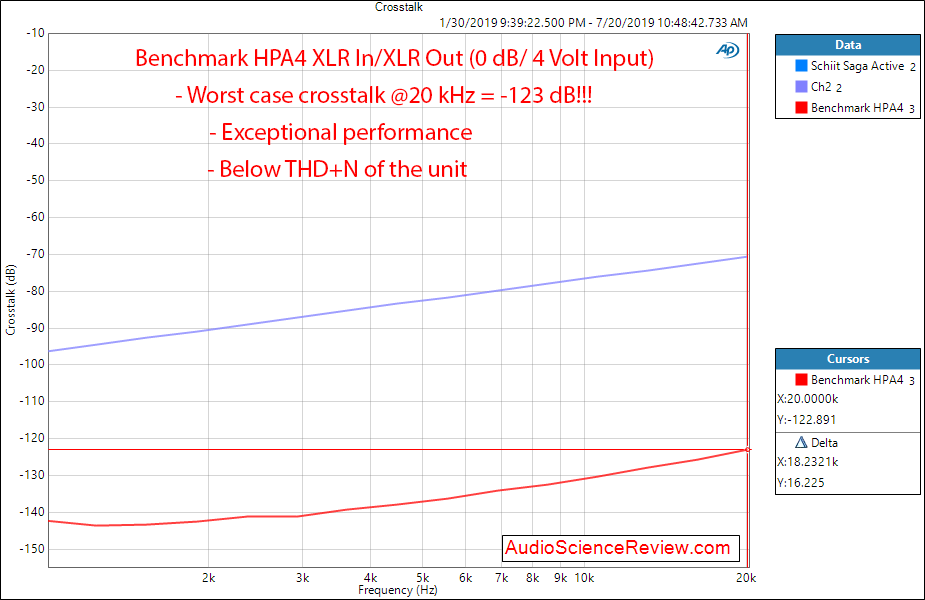 Benchmark HPA4 Preamplifier and Headphone Amp Preamp Crosstalk Audio Measurements.png