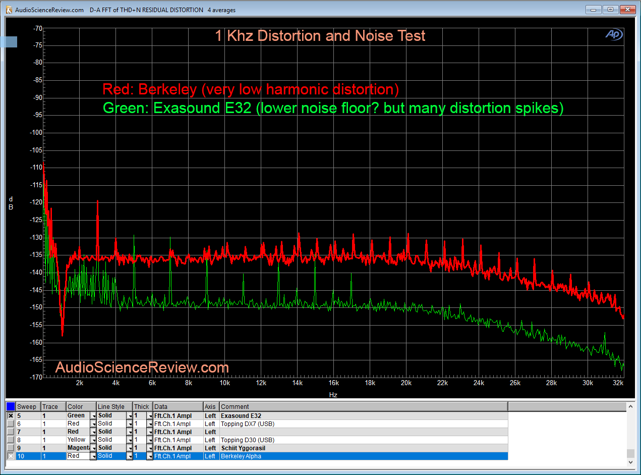 Berkeley Alpha DAC distortion and noise Measurement.png