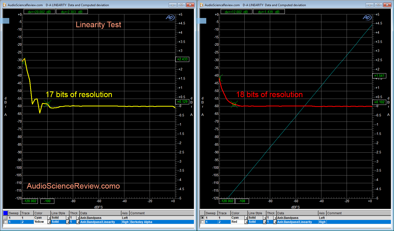 Berkeley Alpha DAC linearity Measurements.png