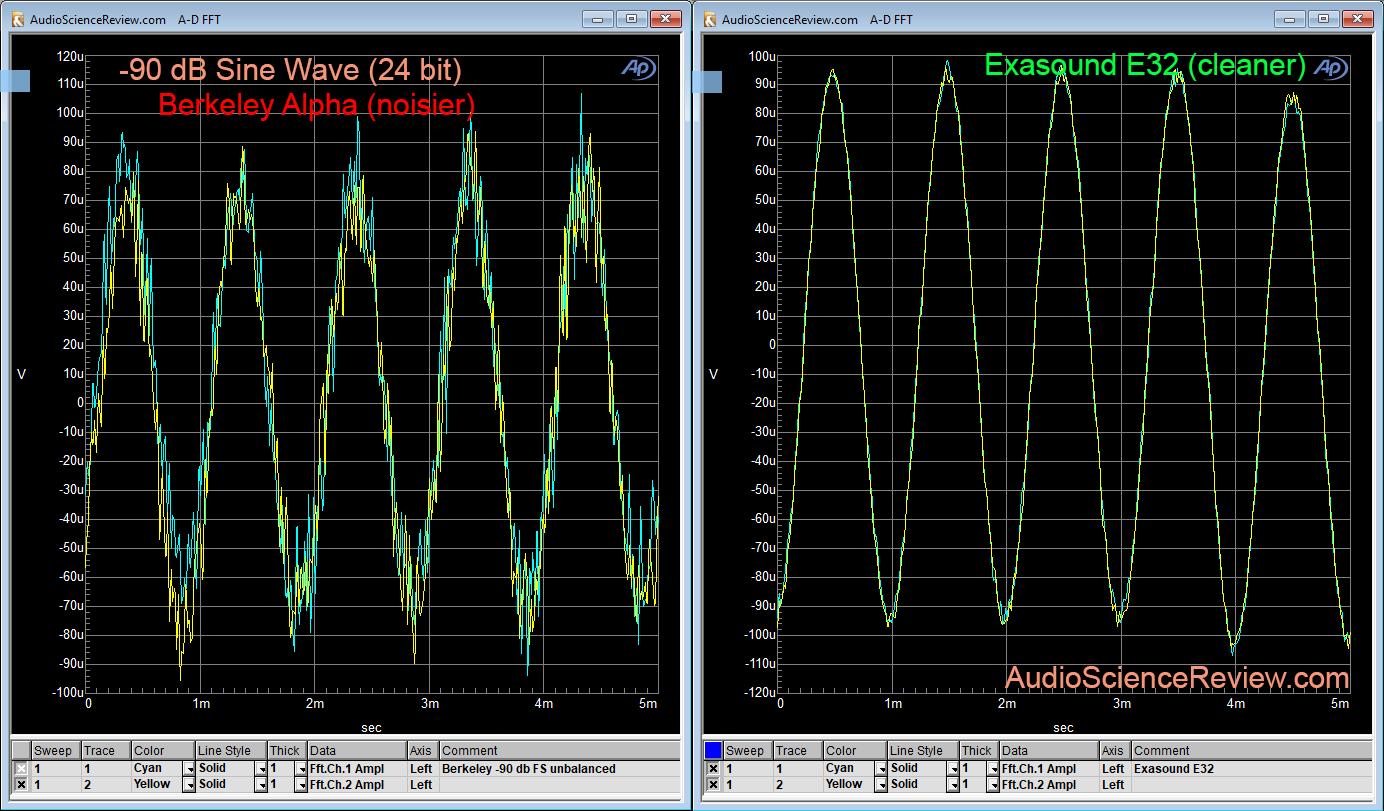 Berkeley Alpha DAC low level linearity Measurement.png