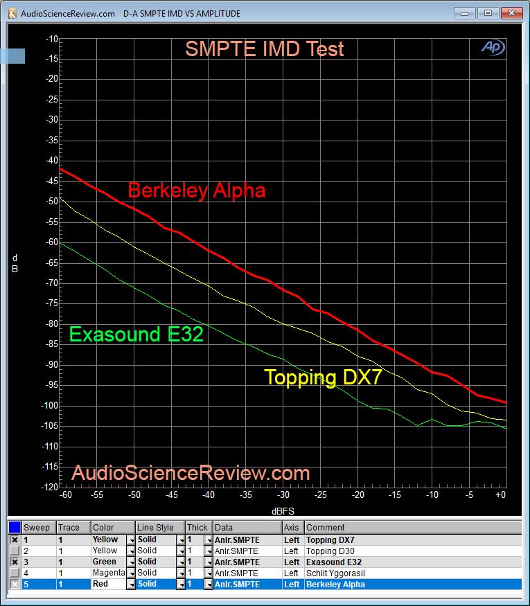 Berkeley Alpha DAC SMPTE IMD Measurement.png