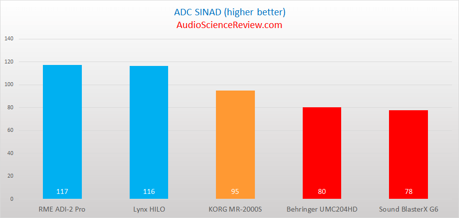 Best ADC Distortion SINAD Ratings.png