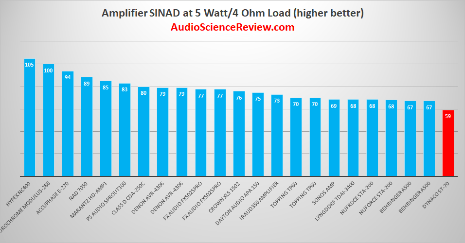 Best Audio Amplifiers 2019.png